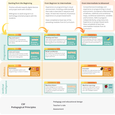 AI Curriculum Versions